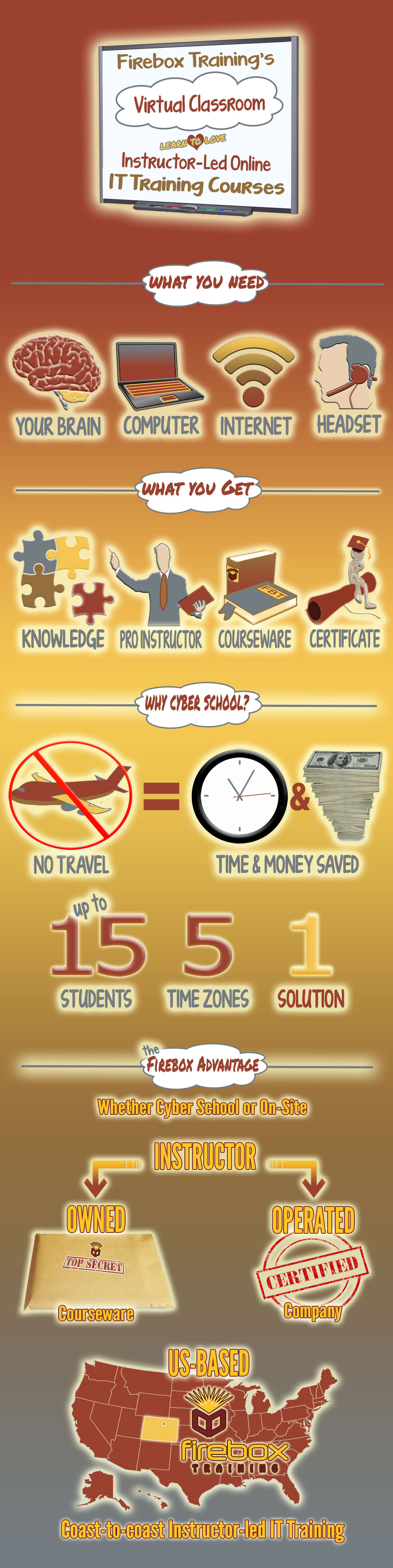 online IT training infographic